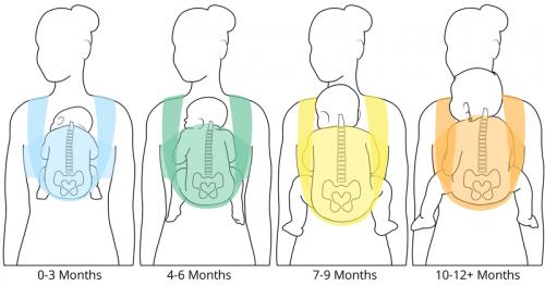 Método canguru em diferentes idades do bebê