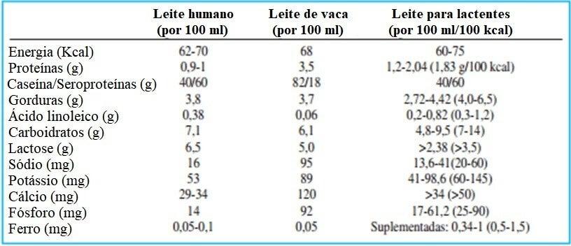 Tabela: como escolher melhor fórmula infantil