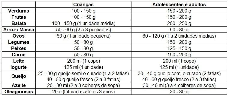 Tabela do cardápio familiar.
